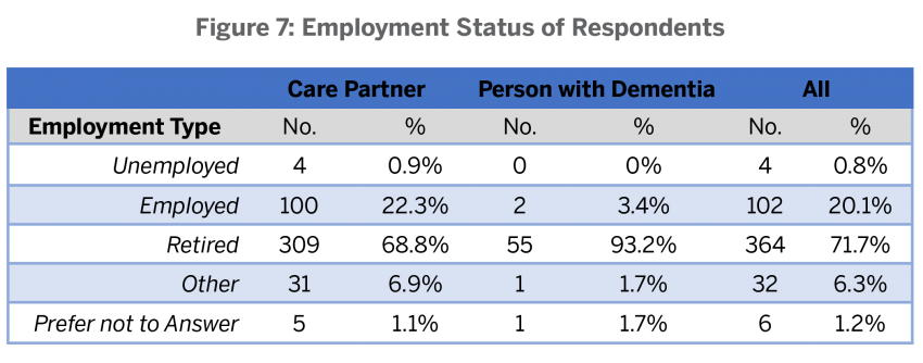 Employment status of respondents