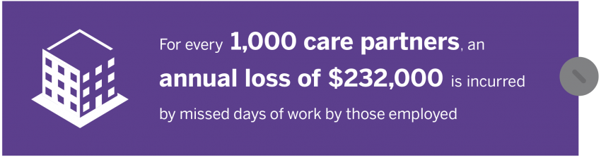 For every 1,000 care partners, an annual loss of $232,000 is incurred by missed days of work by those employed