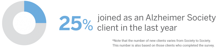 25% joined as an Alzheimer Society client in the last year